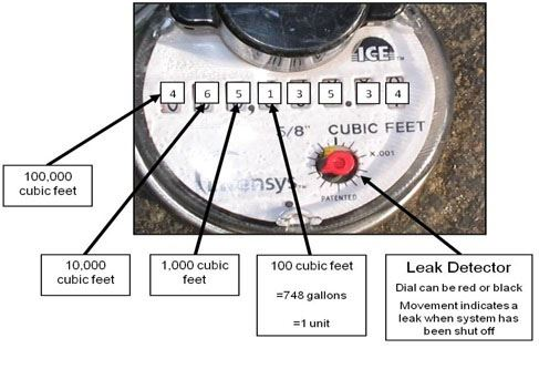 water meter diagram