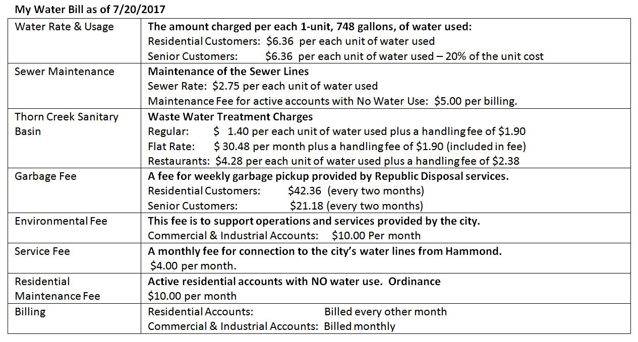 Water Bill Breakdown image